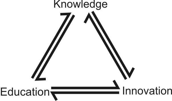 Knowledge_Triangle