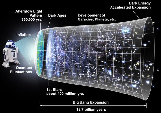 universe-expansion-r2d2-ars-technica