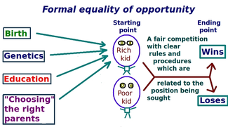325px-Diagram_of_equal_opportunity_formal_model