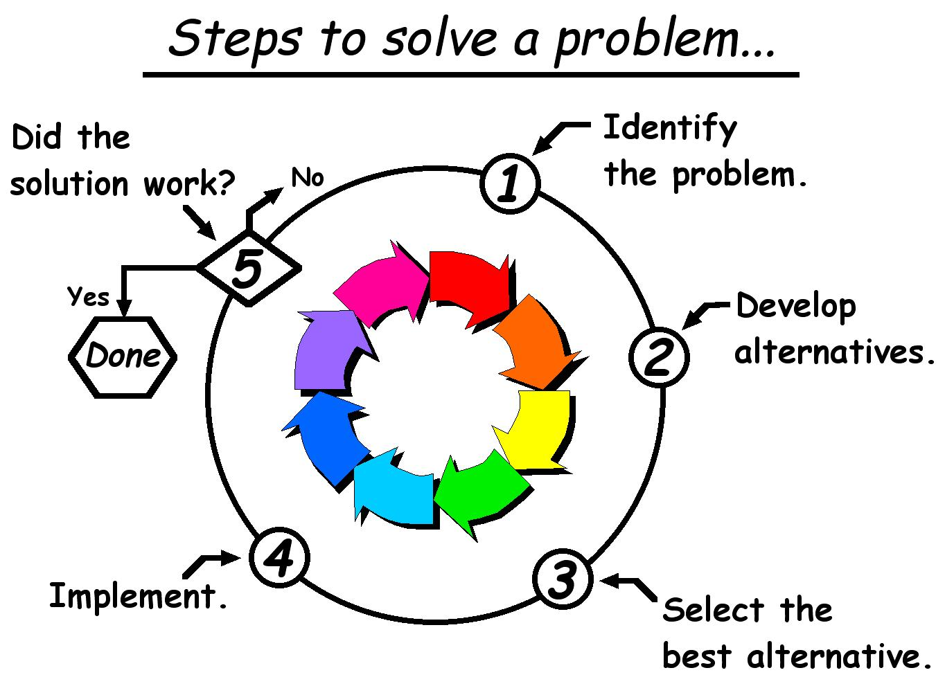problem solving in work