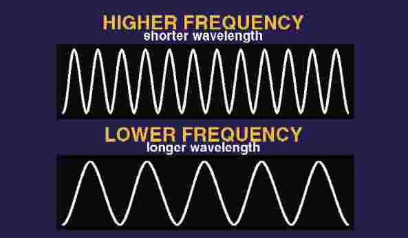 frequency-wavelength