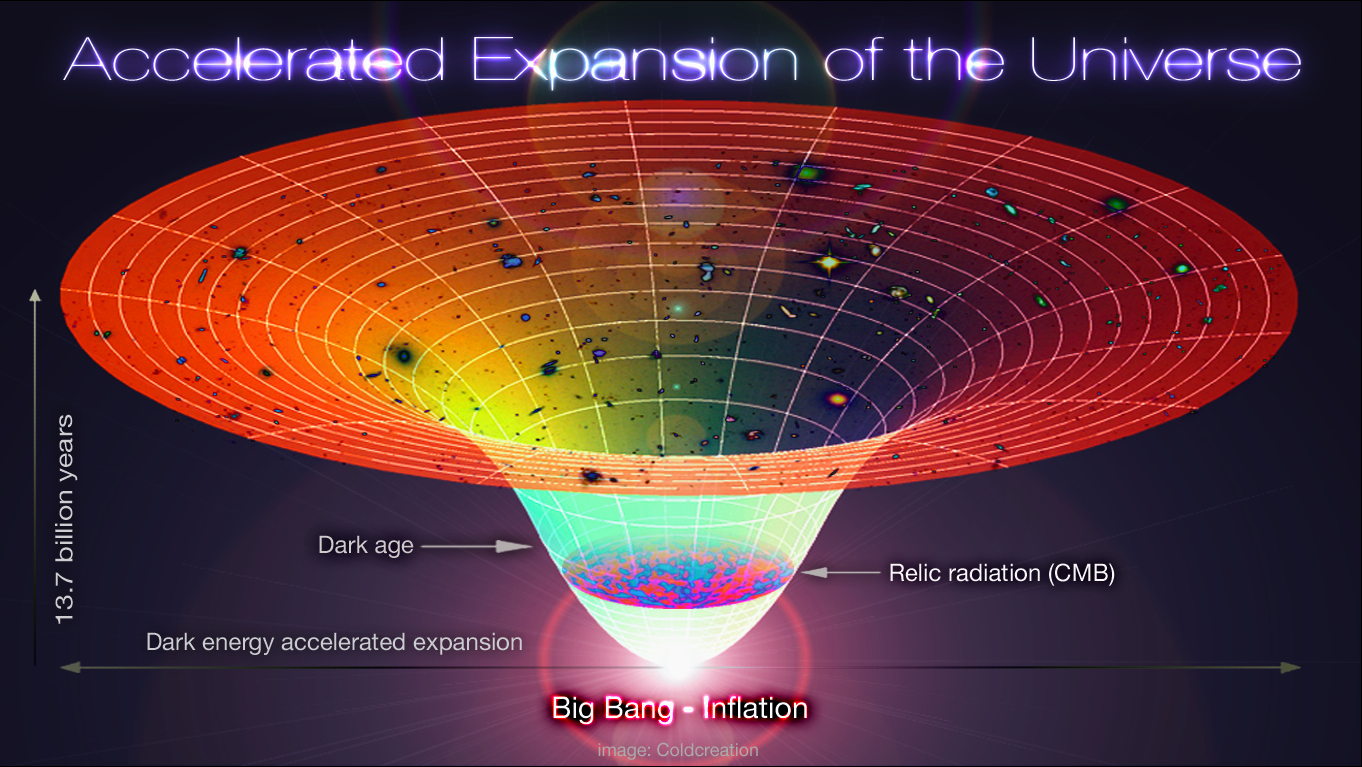 THE TRUTH ABOUT DARK MATTER AND DARK ENERGY!!! | uldissprogis