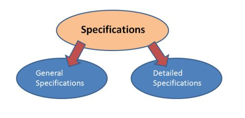 specifications relationship bubbles