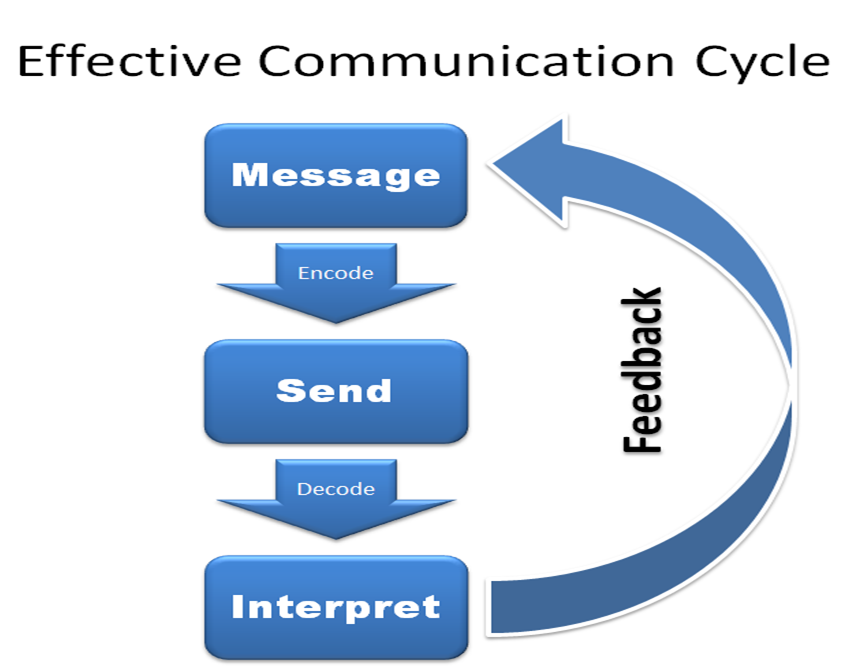 What-is-effective-communication