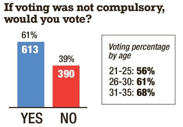 compulsory voting_0