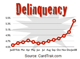 credit-card-delinquency-rate