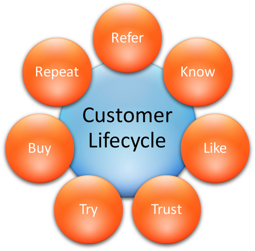 Customer-Life-Cycle