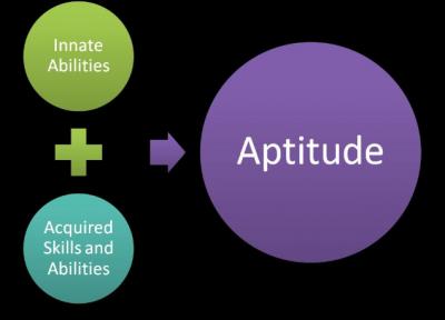Aptitude-Test-For-Competitive-Exams-BANK-and-Govt-jobs-play-yor-skills