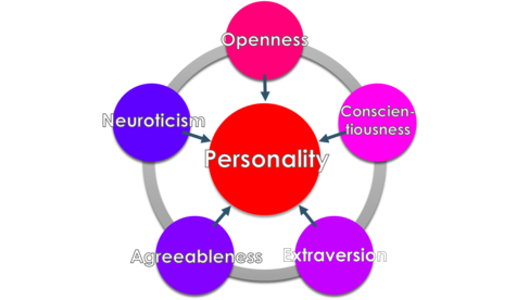 THE TRUTH ABOUT THE BIG 5 PERSONALITY TRAITS