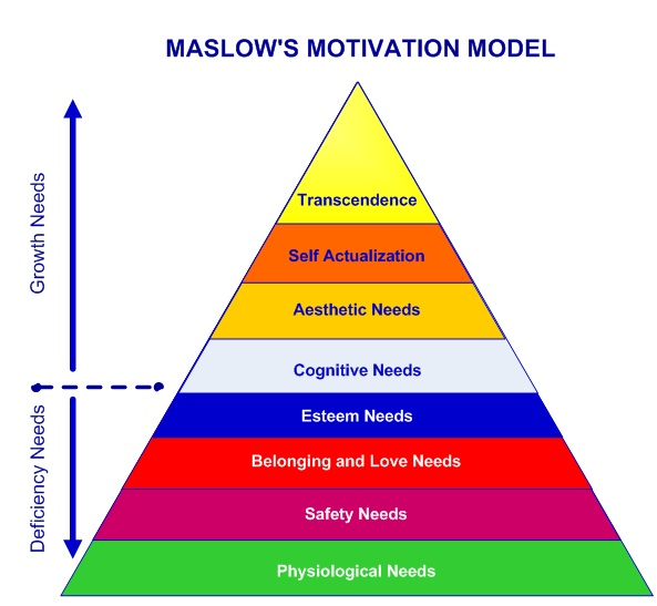 The Updated Truth About Mazlow S Heirarchy Of Needs